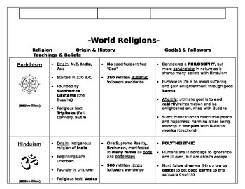 World Religions Chart with Venn Diagram