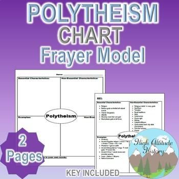 Polytheism Frayer Model Chart (World Religions)
