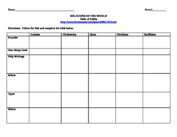 World Religions Internet Assignment Chart Christianity Bud