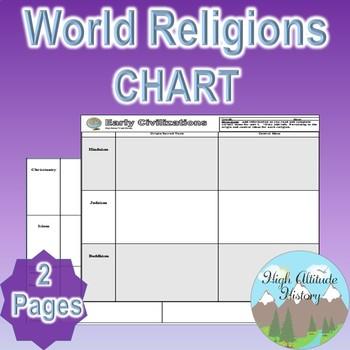 World Religions Organizational Chart (World History / Comparative Religions)