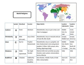 World Religions Review Chart