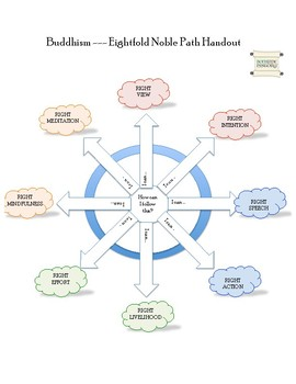 World Religions and Ethical Systems - Eightfold Noble Path [Buddhism]