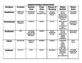 World Religions chart Buddhism, Christianity, Hinduism, Islam, Judaism