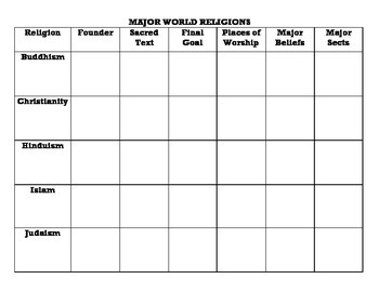 World Religions chart Buddhism, Christianity, Hinduism, Is