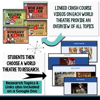 World Theatre (Theater) Research: Greek Theatre, Chinese Opera, Noh, and Kabuki