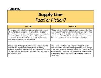 Canada & World War 1 (Supply Line Companion Activity) FREEBIE!