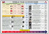 World War 2 Knowledge Organizer/ Revision Mat! (Grades 2-7)
