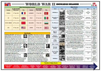 World War 2 Knowledge Organizer/ Revision Mat!