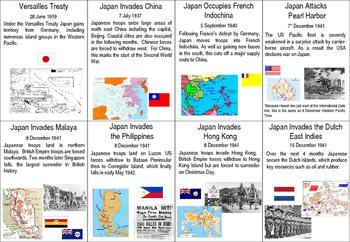 World War 2 (Pacific) - Armistice to Surrender