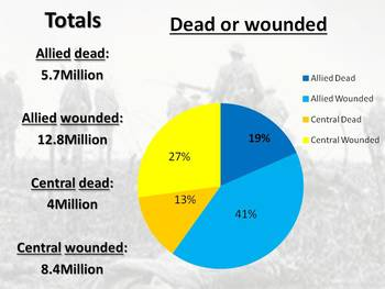 The Complete World War I Unit PowerPoint with Activities