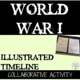 World War 1 Activity Timeline