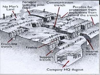 World War I - Introduction PPT