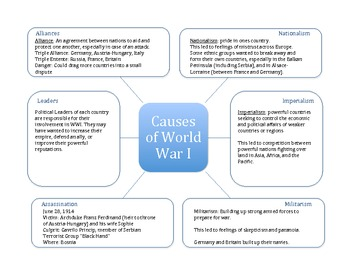 World war i unit webquest map project readings graphic world war i unit webquest map project readings graphic organizer quiz gumiabroncs Image collections