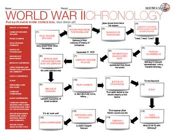 World War II: A Chronology