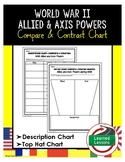 World War II Allied and Axis Compare and Contrast Charts