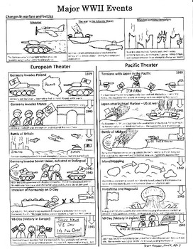 World War II Study Guide for visual and struggling learners