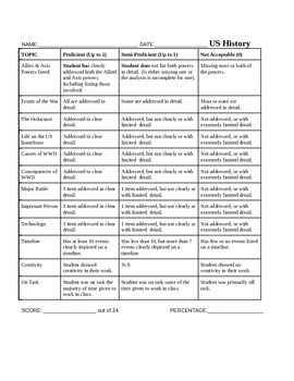 World War II, Creative Research Project Directions & Rubric
