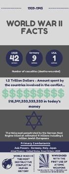 World War II Facts Infographic