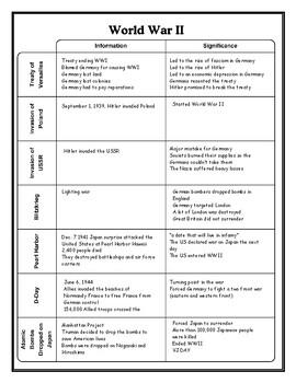 World War II Graphic Organizer Chart with Answer Key