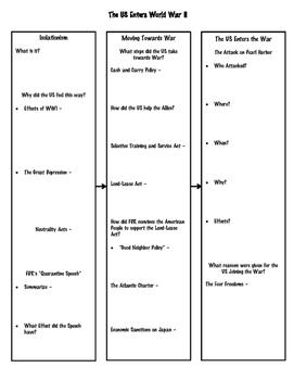 World War II Graphic Organizer Notes
