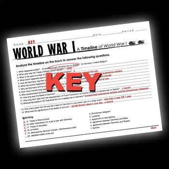World War I Timeline Activity (WWI)