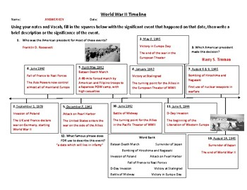 World War II Timeline Activity