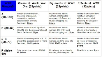 World War One ( WWI ) Minecraft Project