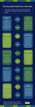 World War Two Infographic (Part One)