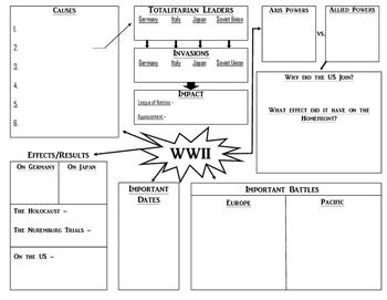 World War II Review Graphic Organizer