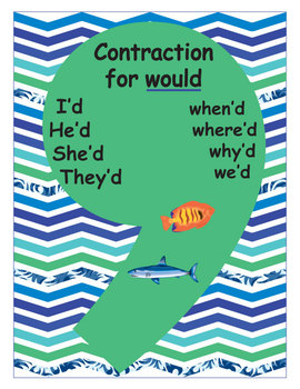 Would Contraction Poster