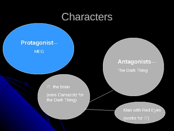 Wrinkle in Time Literary Analysis PowerPoint Presentation