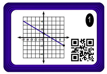 Write Equations in Slope Intercept Form Task Cards with QR