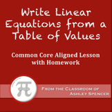 Write Linear Equations From a Table of Values (Lesson Plan with Homework)