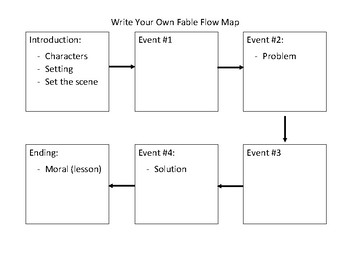 Write Your Own Fable Unit