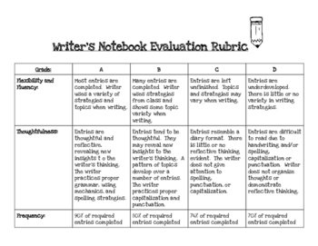 Writer's Notebook Evaluation Rubric