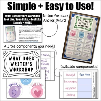 Writer's Workshop Anchor Charts for Back to School - An Editable Resource