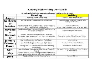 Writer's Workshop Balanced Literacy Kindergarten YL Unit