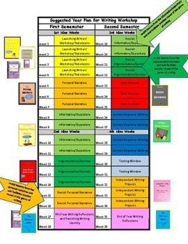 Writer's Workshop Curriculum --Bundled Units of Study