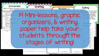Writer's Workshop - Kindergarten Unit 4: Personal Narrative/Small Moment Story
