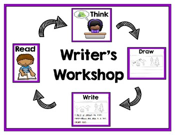 Writer's Workshop & The Writing Process Anchor Chart Posters