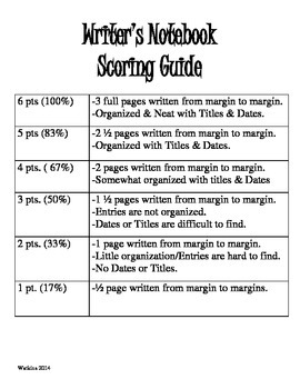 Writer's Notebook 5-point & 6-point Scoring Guides