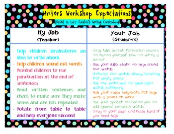 Writer's Workshop Expectations Chart