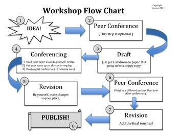 Writers' Workshop Flow Chart