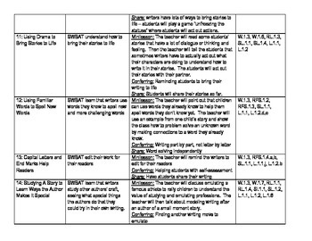 Writers Workshop Small Moments Unit Plan