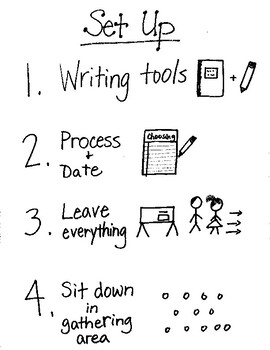 Writers' Workshop Routines Anchor Charts