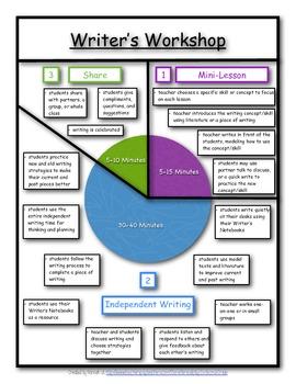 Writer's Workshop Time Model