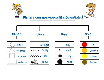 Writers can use words like scientists! Looking Closely Unit