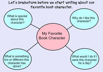 Writing About Your Favorite Book Character SMARTBoard Lesson