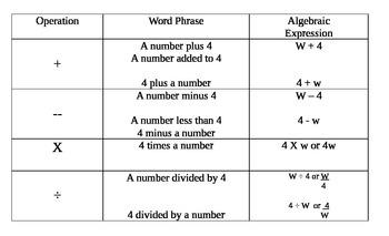 Writing Algebraic Expressions Mini Anchor Chart