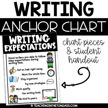Writing Expectations Poster (Writing Anchor Chart)